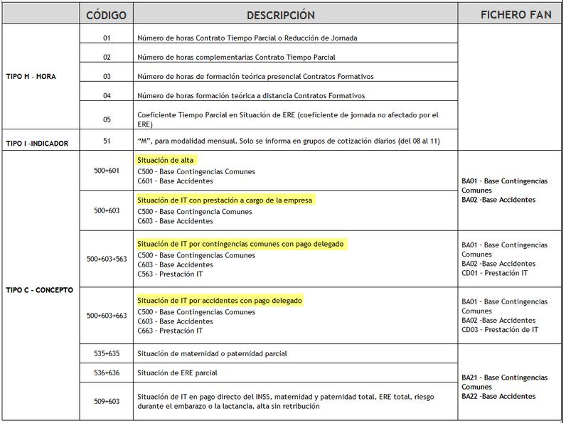 tabla codigos SLD