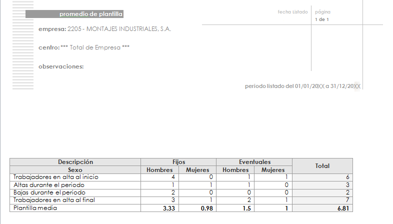 listado promedio empresa