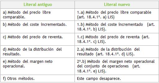 Modificación literales operaciones vinculadas