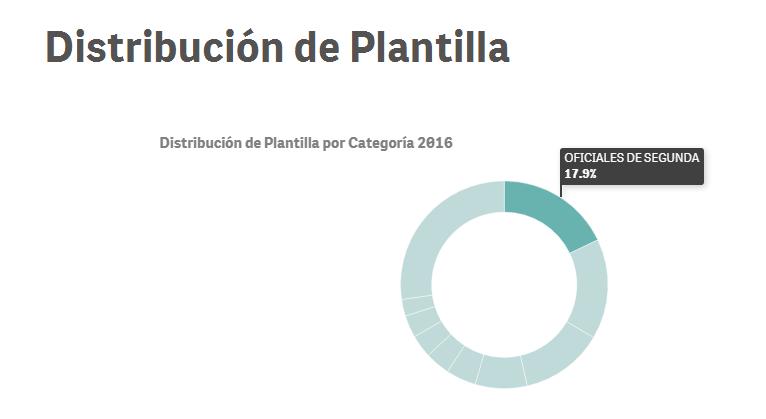 distribucion plantilla of