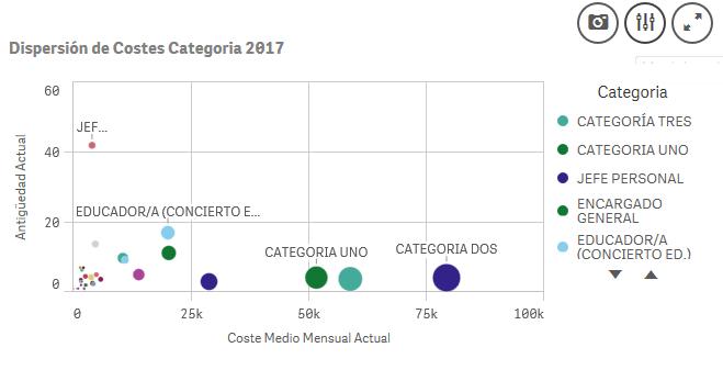 dispersion costes categoria