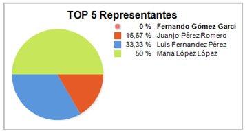 top 5 representantes