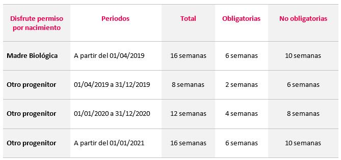 tabla_permiso_nacimiento