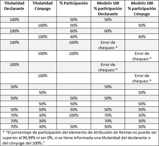 Porcentaje de participacion en AR
