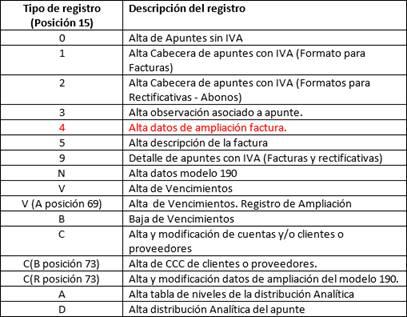 Tipos de Registros: