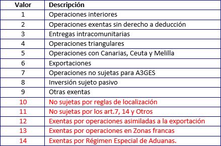 Nuevos tipos de operación para Facturas Expedidas