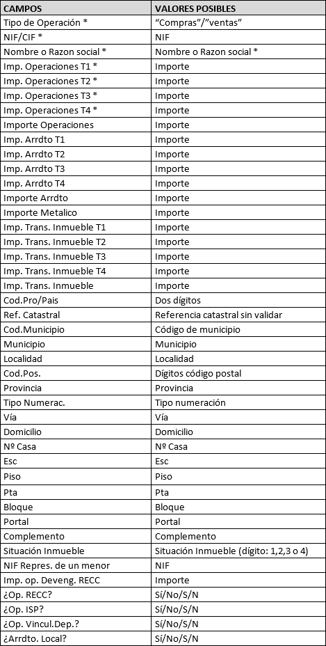 Campos y valores posibles 347