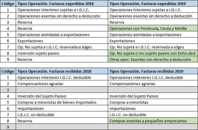 Nuevas tipos de operacion para facturas a partir del 01012019
