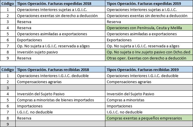 Nuevas tipos de operación para facturas a partir del 01012019