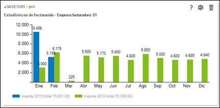 Estadística de facturación mensual