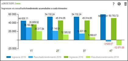 Volumen de ingresos vs rendimiento neto