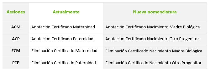 nueva_nomenclatura_certificado nacimiento