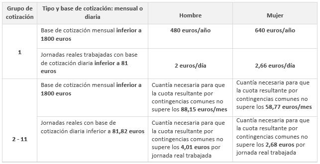 condiciones_bonificaciones_agrarias