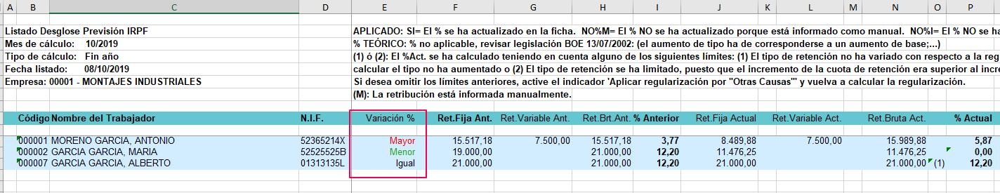 variacion irpf