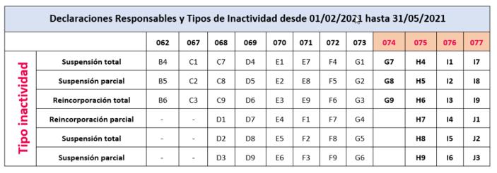 tabla_valores_inactividad_erte