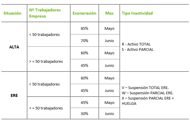 exoneracion_ERTE_situacion_fuerza_mayor_parcial derivada_COVID19