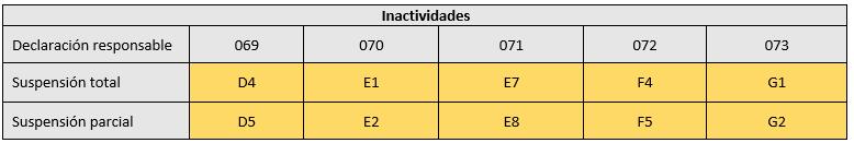 tipos de inactividad que no se mostraran en la incidencia de ERTE