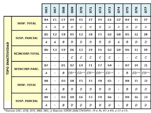 tabla tipo inactividad BNR 042021