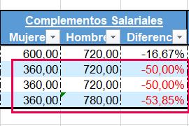 diferencia_listado_comparacion_retributiva_sexos