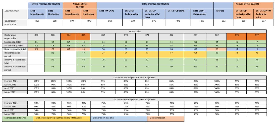tabla_exoneraciones_febrero_2021_sin_descripciones
