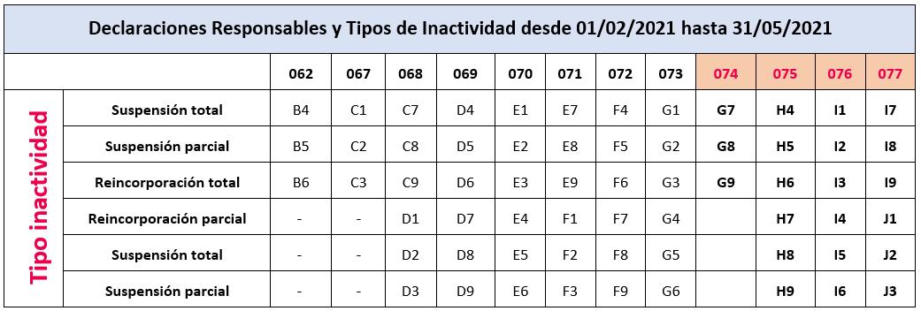 declaraciones_responsables y tipos inactividad febrero 2021 a mayo 2021