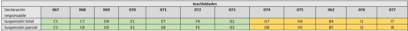 tabla inactividade ERTE