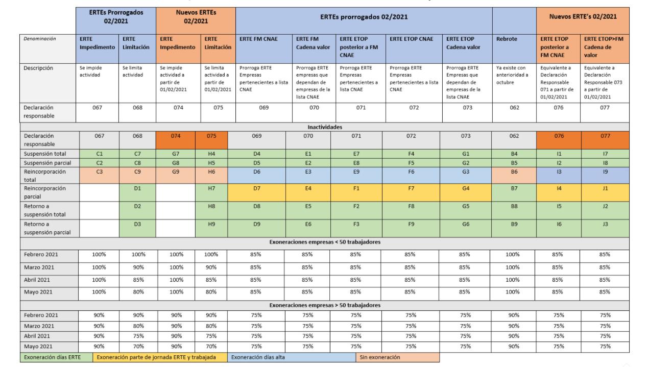 Tabla resumen nuevas prorrogas ERTE y nuevos ERTEs 1 febrero hasta 31 mayo 2021