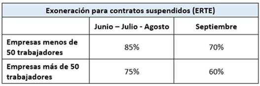 ERTE FM ETOP exoneracion ct suspendidos