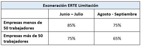 exoneracion ERTE limitacion DR 068 y 075