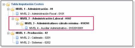 tabla imputacion costes