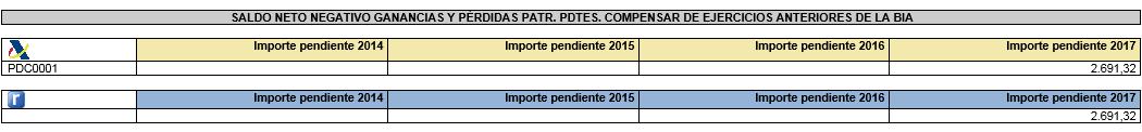 AEAT Informe comparativo datos fiscales compensaciones
