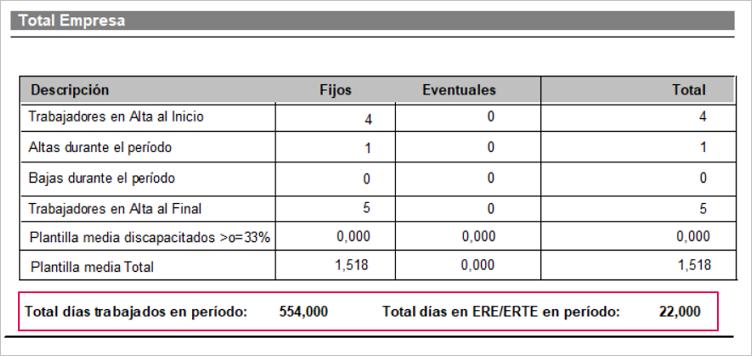 promedio plantilla total dias ERTE