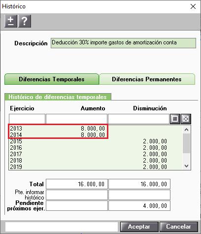 Historico correccion deduccion importe gastos de amortizacion contable con aumentos
