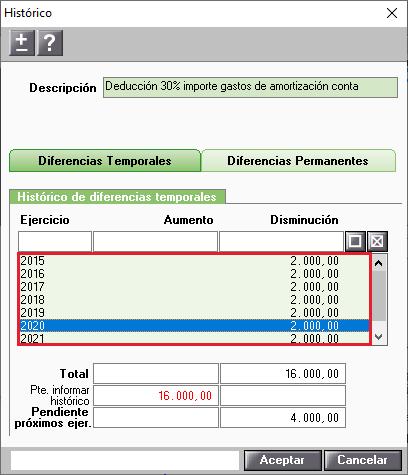 Historico correccion deduccion importe gastos de amortizacion contable con disminuciones