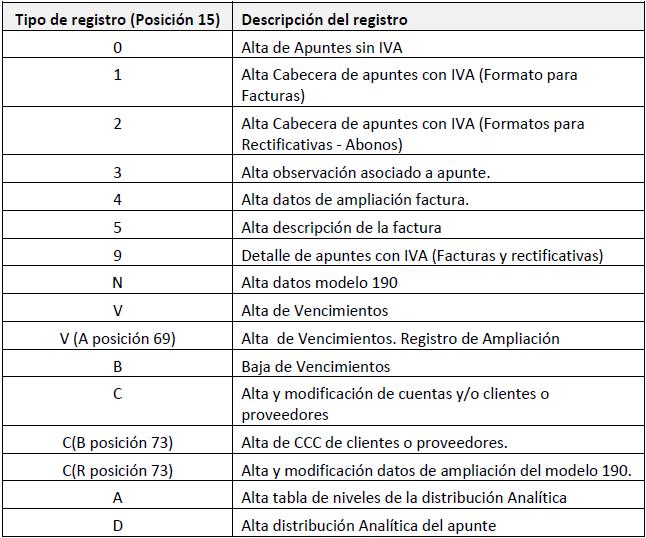 Suenlace Tipos de Registros