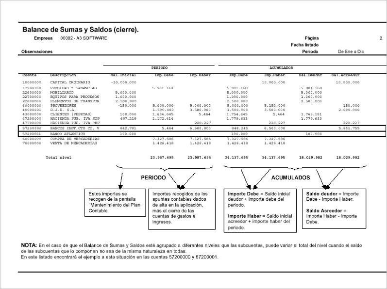 Balance de sumas y saldos niveles