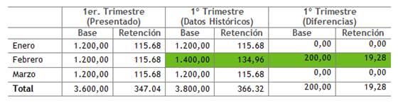 Datos trimestrales bases