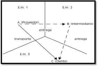 entregas triangulares