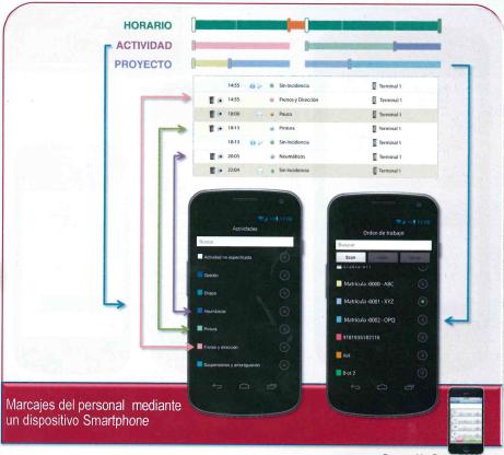 gestion tiempo mobile empleados