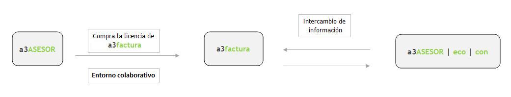 Flujo de informacion a3factura