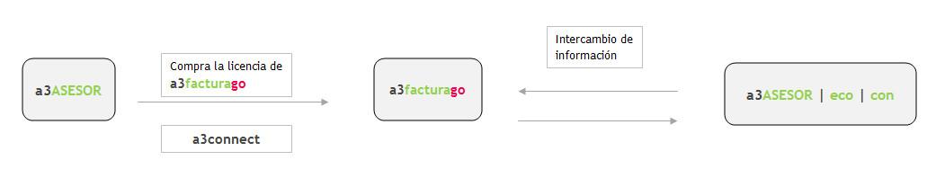 flujo de información a3facturago