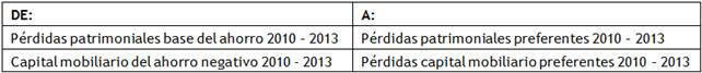 Pérdidas procedentes de años anteriores (2010 - 2013) de deuda subordinada o participaciones preferentes