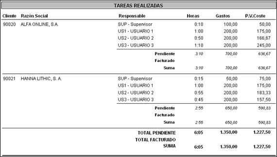 Listado de Control de Costes agrupado por Cliente y Responsable