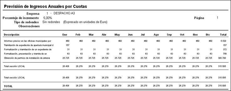 Listado previsión de Ingresos Anuales por Cuotas