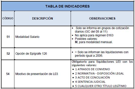 tabla indicadores