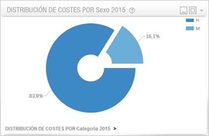 distribución-costes-sexo