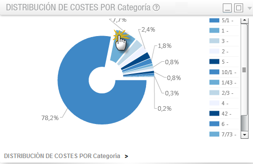 distribucion costes por categoria