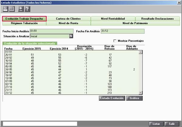 Listado Estadístico de Evolución del Trabajo del Despacho